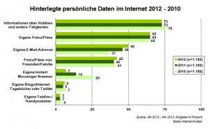 JIM-Studie 2012 - Hinterlegte persönliche Daten im Internet 2012-2010